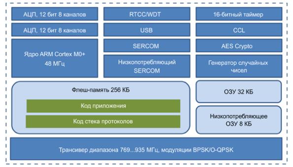Структура беспроводных контроллеров серии SAMR30