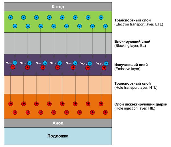 Принцип работы и структура OLED-дисплея