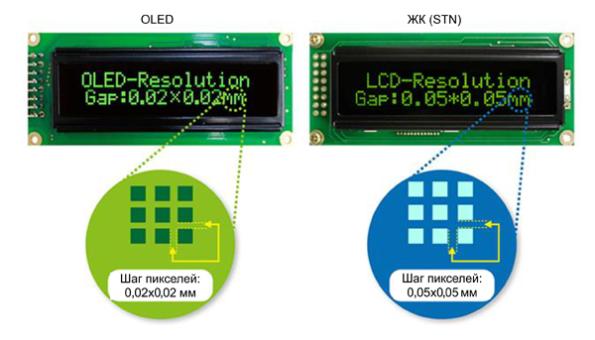 Сравнение размеров пикселей в OLED и STN LCD-дисплеях Winstar