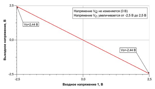 Зависимость выходного напряжения ОУ от входного напряжения Vi1
