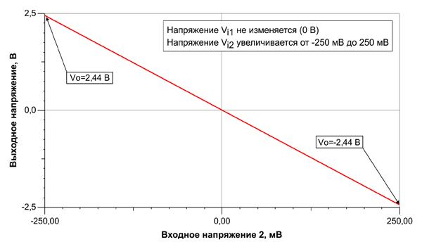 Зависимость выходного напряжения ОУ от входного напряжения Vi2