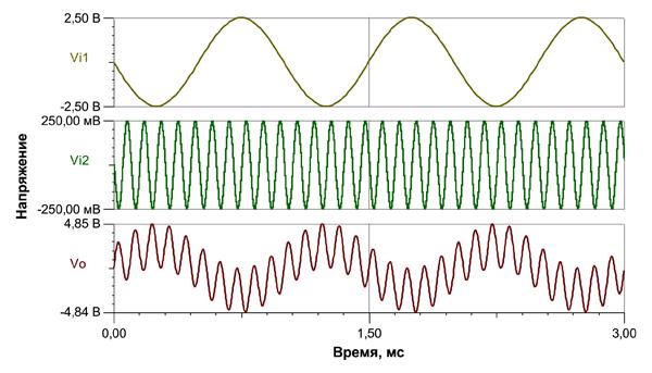 Моделирование переходных процессов