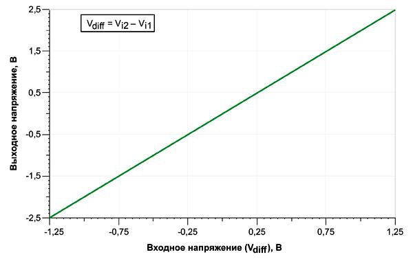 Зависимость выходного напряжения ОУ от входного дифференциального напряжения Vidiff