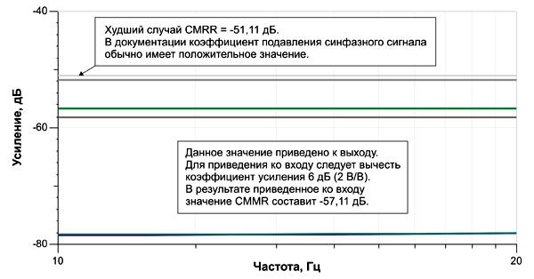 Частотная зависимость CMRR