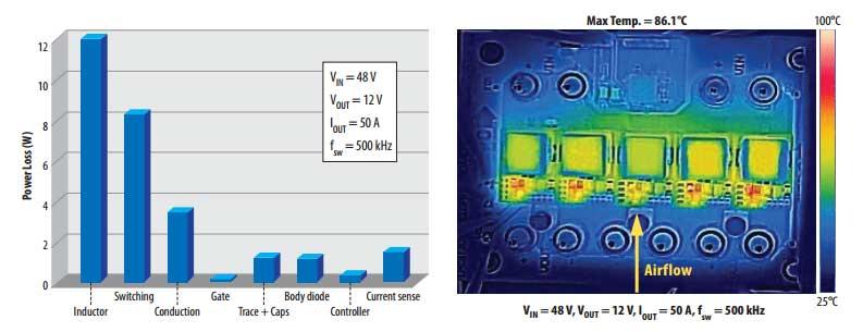 Распределение потерь и тепловые характеристики EPC9130 при выходном токе 50 A