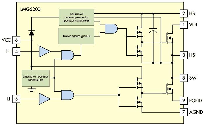 Гибридный модуль LMG5200 имеет в своем составе два GaN-транзистора и обеспечивает функции защиты от перенапряжений и просадок напряжения