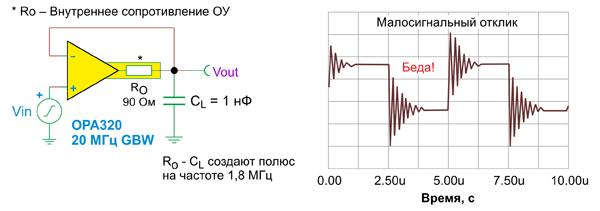 Полюс 1,8 МГц в контуре обратной связи 20-МГц операционного усилителя с G = 1 (слева) вызывает нежелательные осцилляции