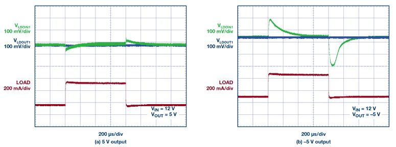 Переходная характеристика двухполярного источника питания с входным напряжением 12 В и выходным напряжением ± 5 В