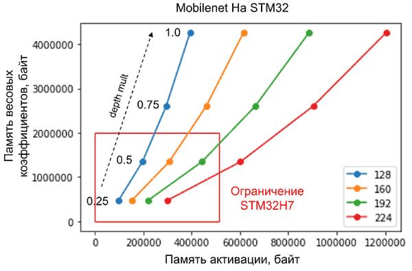 Требования к памяти для реализации сетей mobilenet на микроконтроллере STM32H7