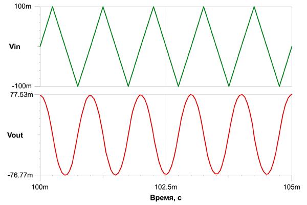 Интегрирование треугольного сигнала