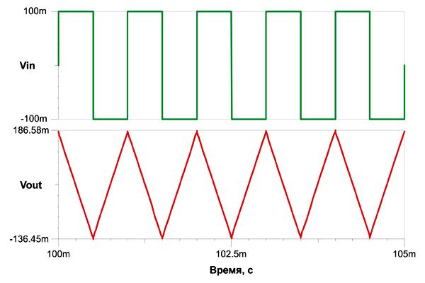 Интегрирование прямоугольного сигнала