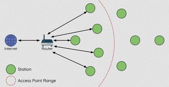 Архитектура традиционной Wi-Fi сети