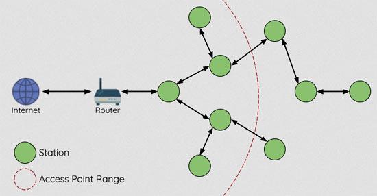 Архитектура сети ESP-MESH