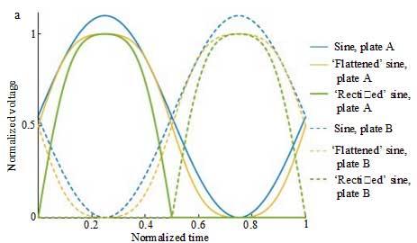 Три формы сигнала возбуждения, приводящие к одинаковой кинематике колебания