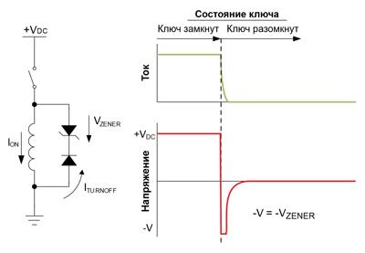 Использование стабилитрона для увеличения скорости затухания тока