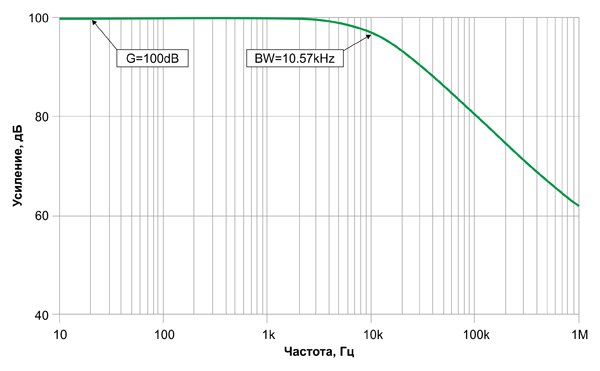 Частотная характеристика схемы