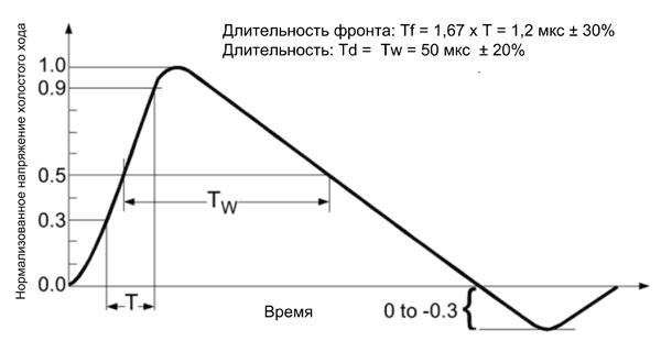 Импульс напряжения холостого хода (1,2/50 мкс) на выходе генератора имитирует возникновение помехи согласно IEC 61000-4-5
