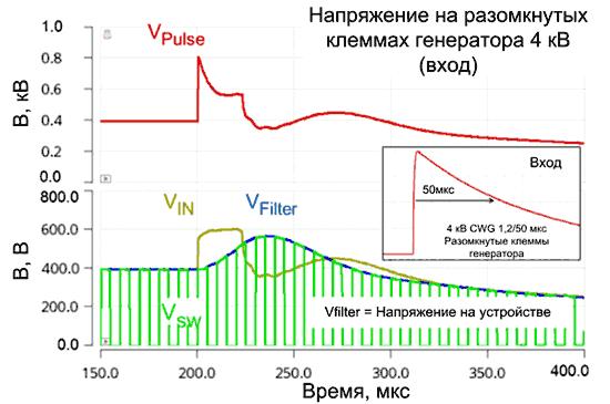 Моделирование скачка напряжения 4 кВ, приложенного к источнику питания