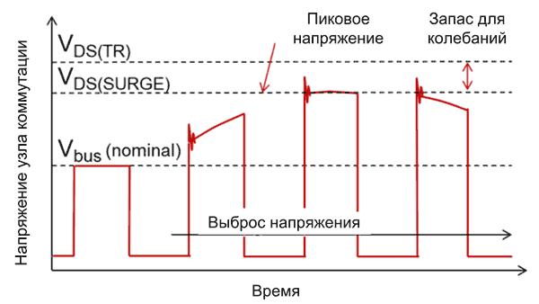 Параметры, необходимые для определения рейтинга устойчивости транзистора к выбросам напряжения