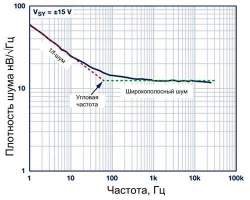 Спектральная плотность шума операционного усилителя ADA4622-2