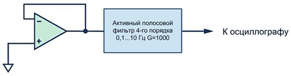 Измерение низкочастотного шума