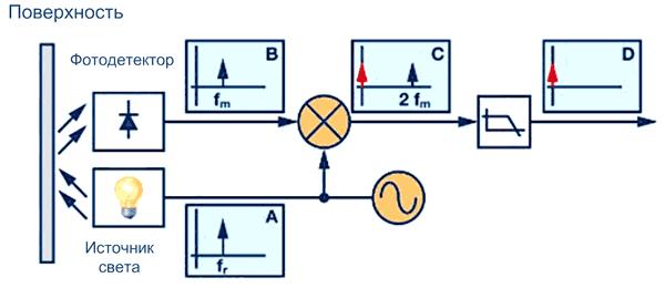 Измерение загрязнения поверхности с помощью синхронного усилителя