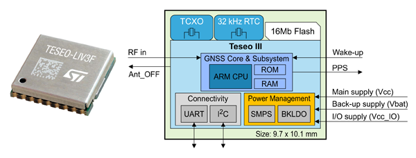 Структурная схема модуля Teseo-LIV3F