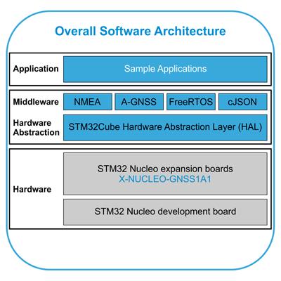 Экосистема разработчика для X-NUCLEO-GNSS1A1