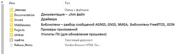 Структура папок пакета X_CUBE-GNSS