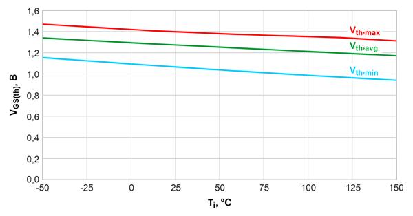 Зависимость VGS(th) от температуры перехода Tj для 600-вольтовых CoolGaN™ с сопротивлением открытого канала 70 мОм