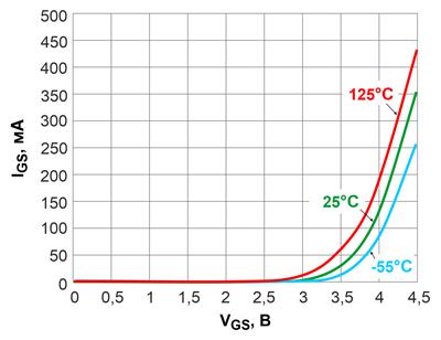 Прямые ветви ВАХ 600-вольтовых транзисторов CoolGaN™ с сопротивлением открытого канала 70 мОм при отключенном стоке