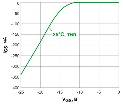 Обратные ветви ВАХ 600-вольтовых транзисторов CoolGaN™ с сопротивлением открытого канала 70 мОм при отключенном стоке