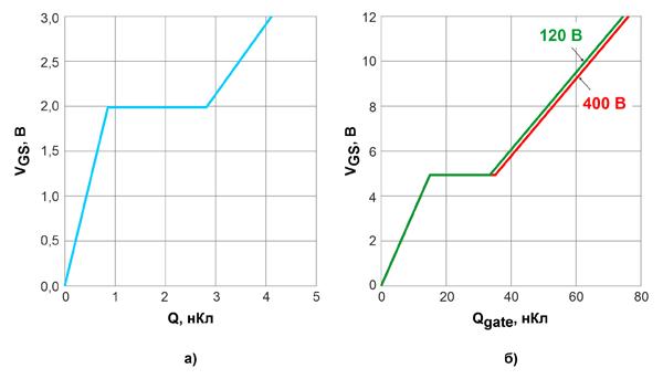 Характеристики зарядов затворов 600-вольтовых CoolGaN™ (а) и кремниевых SJ MOSFET (б) с сопротивлениями открытых каналов 70 мОм