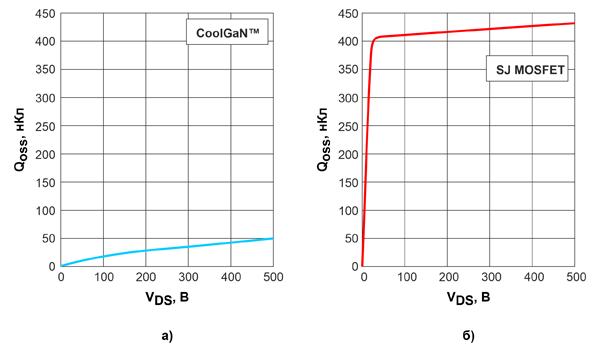 Зависимости зарядов выходной емкости 600-вольтовых CoolGaN™ (а) и кремниевых SJ MOSFET (б) с сопротивлениями открытых каналов 70 мОм