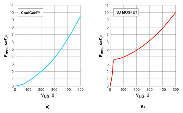 Количество энергии EOSS, запасаемой в выходной емкости 600-вольтовых CoolGaN™ (а) и кремниевых SJ MOSFET (б) с сопротивлениями открытых каналов 70 мОм