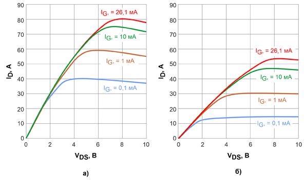 Типовые выходные характеристики 600-вольтовых CoolGaN™ с сопротивлениями открытых каналов 70 мОм при температуре 25°С (а) и 125°С (б)