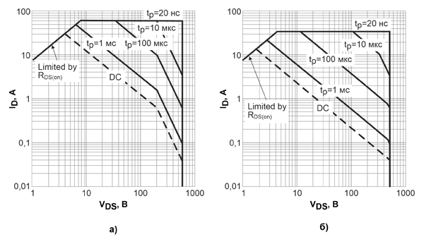 Область безопасной работы 600-вольтовых CoolGaN™ с сопротивлениями открытых каналов 70 мОм при температуре 25°С (а) и 125°С (б)