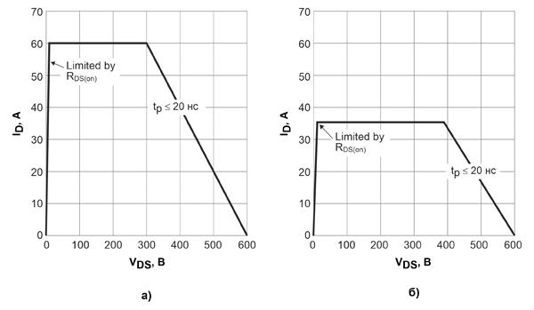 Область безопасной работы 600-вольтовых CoolGaN™ с сопротивлениями открытых каналов 70 мОм для повторяющихся состояний при температуре 25°С (а) и 125°С (б)