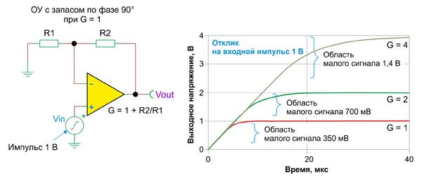 При увеличении коэффициента усиления замкнутого контура пропускная способность уменьшается и реакция замедляется