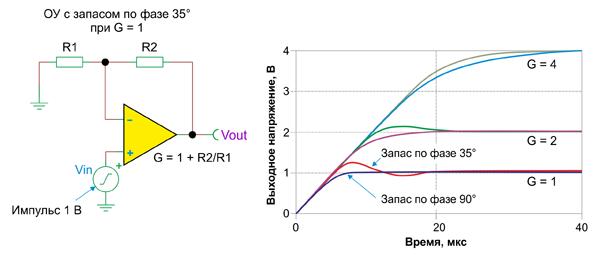 Формы сигналов, производимых одним и тем же ОУ, но с запасом по фазе около 35° при G = 1