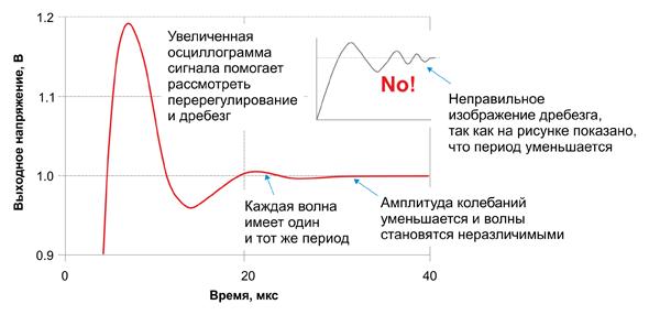 Увеличенное изображение сигнала (для G = 1) показывает, что период колебаний является постоянным