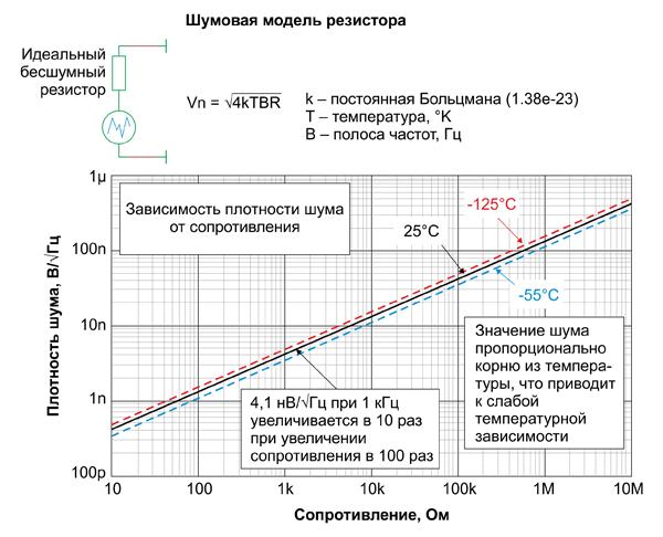 Шумовая модель резистора (модель Тевенина)