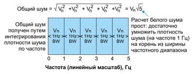 Суммирование шума отдельных полос спектра белого шума шириной 1 Гц