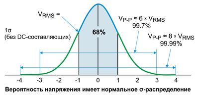 При распределении Гаусса всплески за пределами диапазона из ±3-кратного значения RMS встречаются редко