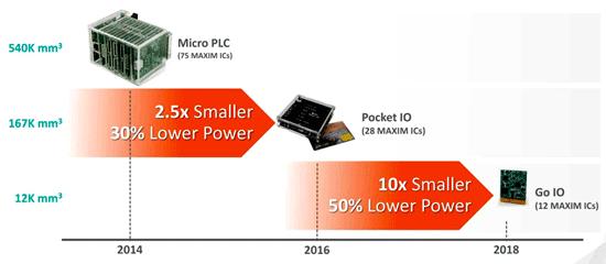 Промышленные ПЛК становятся компактнее и потребляют все меньше энергии