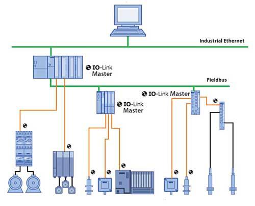 Стандарт IO-Link