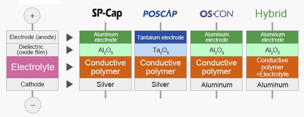 Структура полимерных конденсаторов
