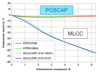 Изменение емкости конденсаторов в зависимости от напряжения смещения