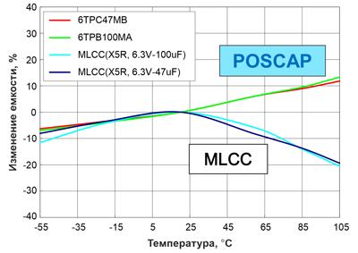 Изменение емкости конденсаторов в зависимости от температуры