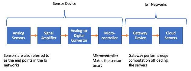 Блок-схема сети интернета вещей, показывающая взаимосвязь между датчиком и сетью IoT